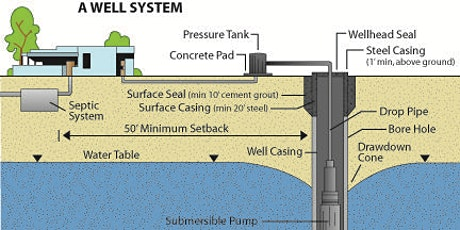 January Well Water Maintenance & Testing Seminar tickets