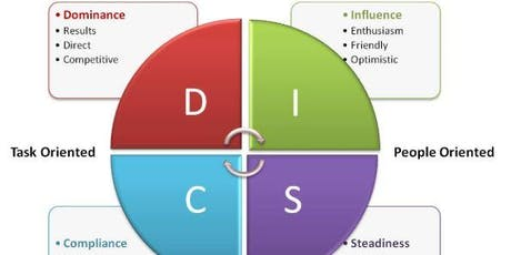 Your DISC Assessment Breakdown tickets