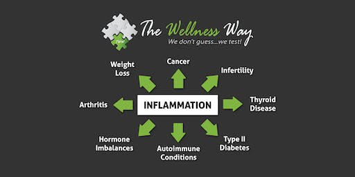 Nemitz Family Chiropractic August Inflammation Talk