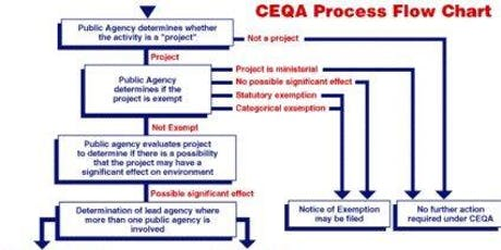 C.E.Q.A. (CA Environmental Quality Act) for CAL FIRE funded projects tickets