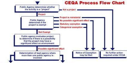 C.E.Q.A. (CA Environmental Quality Act) for CAL FIRE funded projects
