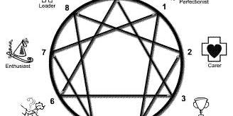 Enneagram Personality Types