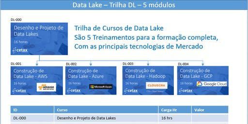 Curso de Data Lake - Desenho e Projeto