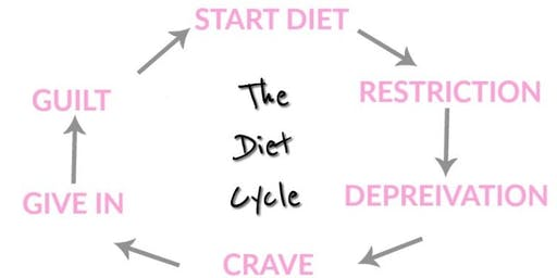 Are diet myths interfering with your health?