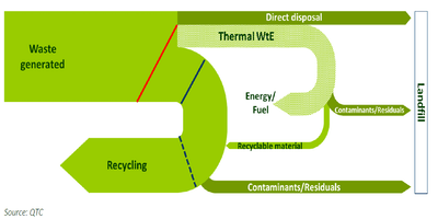 Energy from Waste for the Circular Economy