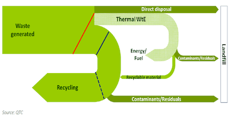 Energy from Waste for the Circular Economy tickets