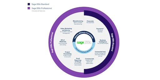 Sage 200 Accounts Seminar: An Overview