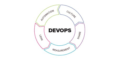 Reducing IT wastes with CALMS DevOps Practices tickets