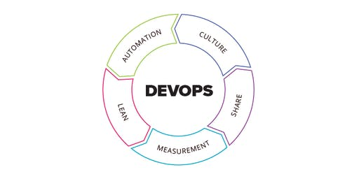 Reducing IT wastes with CALMS DevOps Practices