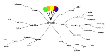 Mind Mapping a Custom Scent  tickets