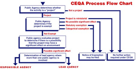 CEQA (California Environmental Quality Act) for CAL FIRE Funded Projects tickets