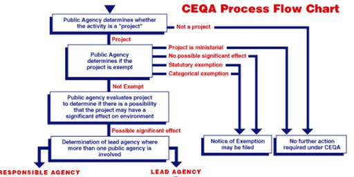 CEQA (California Environmental Quality Act) for CAL FIRE Funded Projects