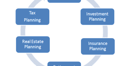 Estate and Financial Planning