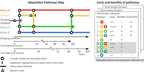 Adaptation Pathways:  Planning for our uncertain WaterFutures tickets