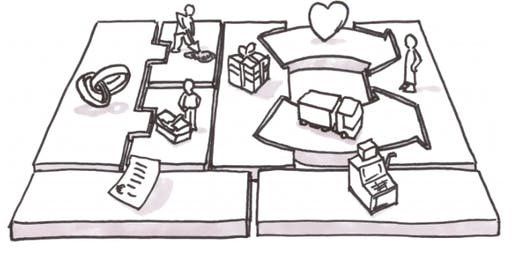 Developing your Business Idea with the Business Model Canvas