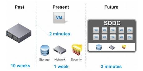 SDDC - Semplifica il tuo Datacenter con una piattaforma Software biglietti