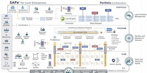 SAFe® 4.6 Lean Portfolio Management mit LPM Zertifizierung