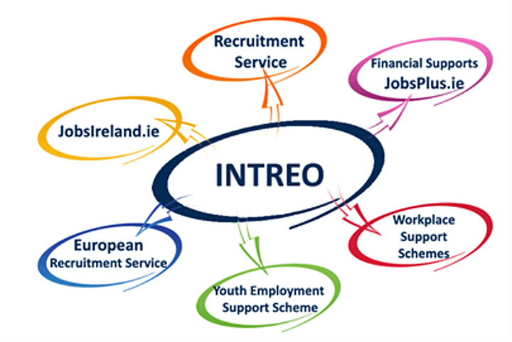 Intreo National Employer Roadshow - Limerick image