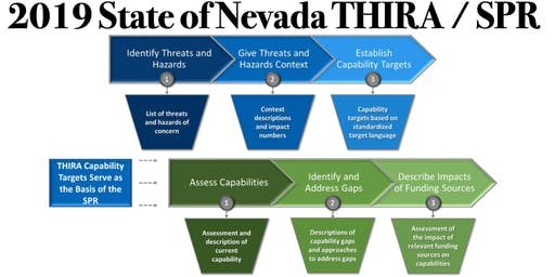 State of Nevada 2019 THIRA and SPR Workshops