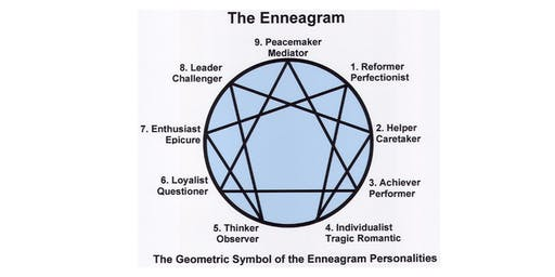 The Enneagram, A Window To The Soul