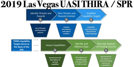 Las Vegas Urban Area Security Initiative (UASI) 2019 THIRA &SPR Workshops tickets