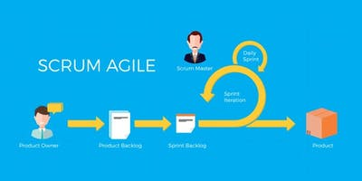 Agile & Scrum Classroom Training in Abilene, TX