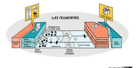 Certification Praticien LeSS (Large Scale Scrum) billets