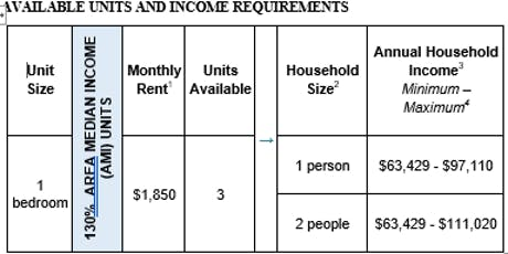 Additional 2823 Snyder Avenue Open House (Affordable Housing Lottery) tickets