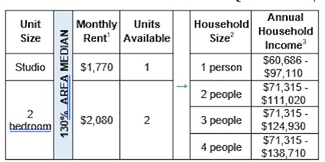 Additional 2825 Snyder Avenue Open House (Affordable Housing Lottery) tickets