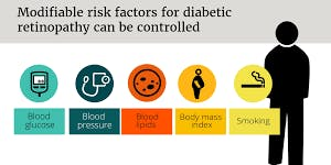 Diabetic Retinopathy - what all Diabetics should know