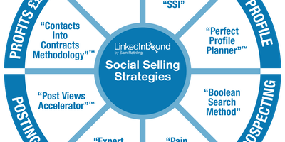 Ultimate 3-Day LinkedIn Social Selling Masterclass