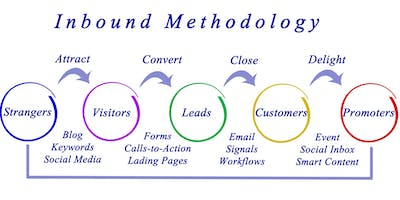 B2B Inbound Marketing Series – Customers come looking for you!