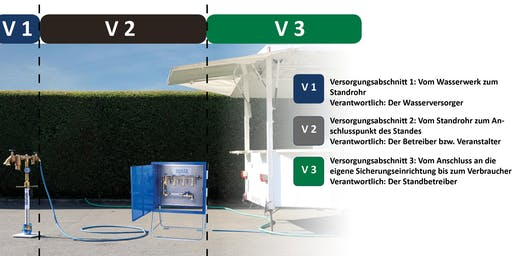 BEULCO Roadshow - Mobile Trinkwasserversorgung (Stadtwerke Schwerin)