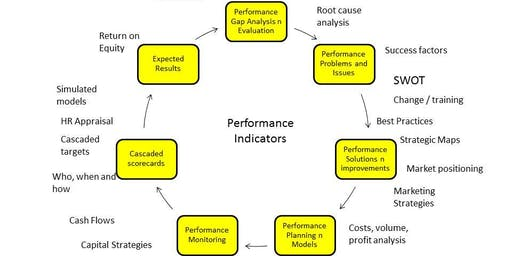 PERFORMANCE LEADERSHIP : Managing Growth and Sustainability