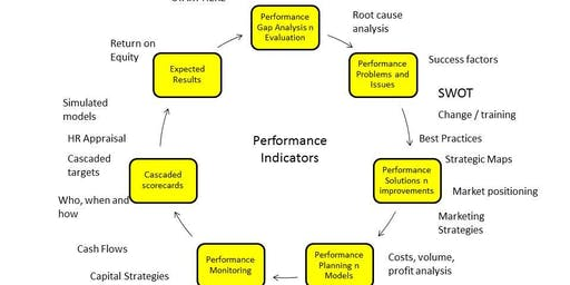 Productivity and performance : A discourse by practitioners and experts