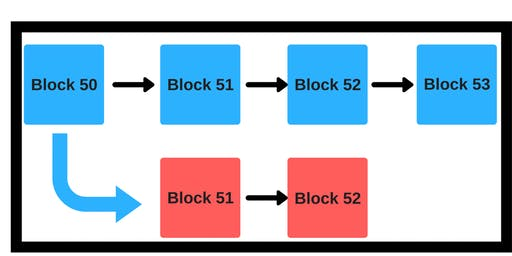 Blockchain consensus algorithms explained with Bitcoin, NXT, Ethereum, Ripple, EOS and Komodo