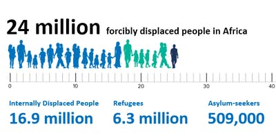 New Ways of Working: Delivering Health Services to Forcibly Displaced People in Africa