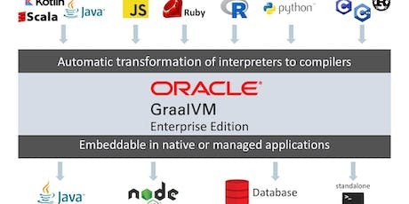 The GraalVM Universal Runtime tickets