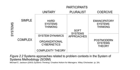 Systems Paradigms tickets