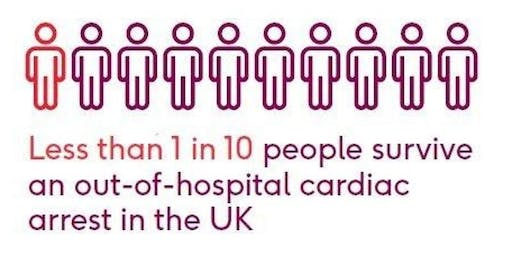 British Heart Foundation CPR sessions