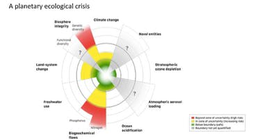 Confronting the Climate Emergency