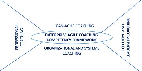 Train the Trainer for Certified Enterprise Agile Coaching Masterclass, Bangalore, India tickets