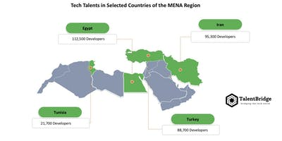 Tech Outstaffing in the MENA Region:  Uncovering t