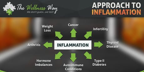 Inflammation: Brain Fog, Gut Health, Chronic Pain and Skin Issues tickets
