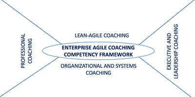 Train the Trainer for Certified Enterprise Agile Coaching Masterclass, Los Angeles