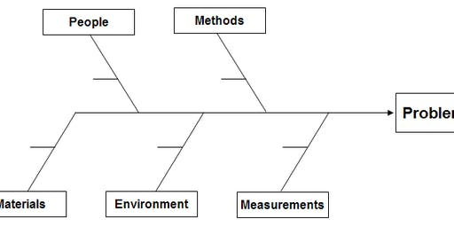 ASQ Root Cause Analysis 1-Day Course (ES244-2)