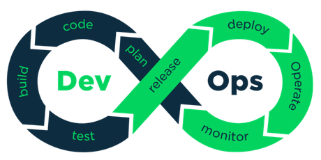 Fast track your Digital transformation with DevOps tickets
