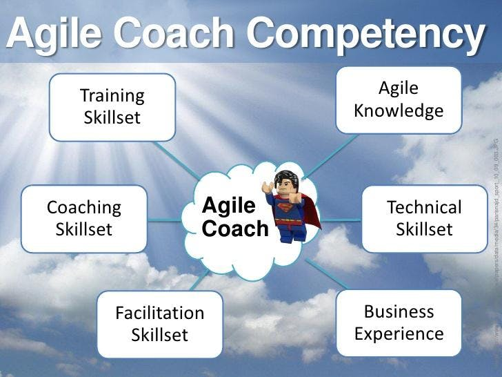 Train the Trainer for Certified Agile Coaching and Facilitation Masterclass Los Angeles (Guaranteed to run)