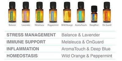 Introduction to Essential Oils- Nature's Medicine Cabinet Edgware/Stanmore