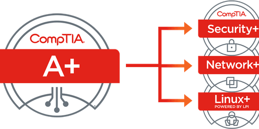 CompTIA A+ Training Sep 16 (Greater Washington DC Metro Area)